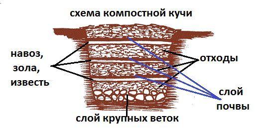 Компостная яма(куча)своими руками